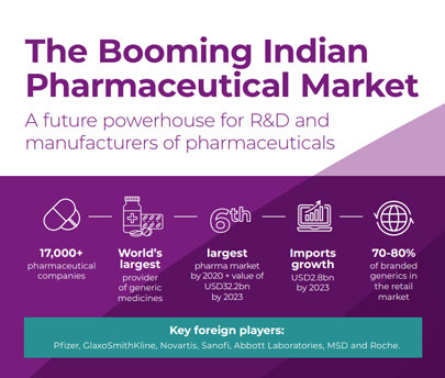 The Booming Indian Pharma Market